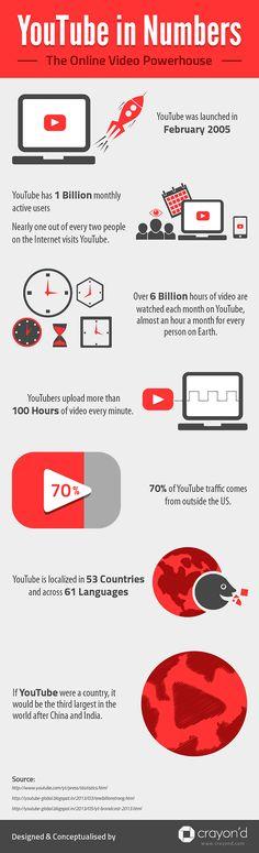 """Voulez-vous devenir célèbre sur YouTube? Bien sûr que vous faites, tout le monde le fait. La question est: «Comment vous situez-vous au-dessus du groupe ? """" Bien que beaucoup de gens poster des vidéos sans aucune stratégie que ce soit dans l'espoir d'avoir une vidéo virale Go , il ya des façons possibles de croissance d'une base de amant sur internet."""