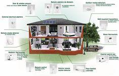 Kebutuhan Energi Pada Alat Rumah Tangga
