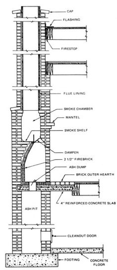 Fireplace Construction Details And Dimensions Fireplace