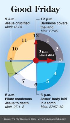 Wow! When was all of this organized and discovered? Huh, I never knew these were the exact times of Jesus' death! I need to read the Bible more!