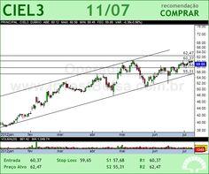 CIELO - CIEL3 - 11/07/2012 #CIEL3 #analises #bovespa