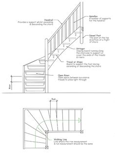 The most common stair parts include: iron balusters, wood balusters, box newels, newel posts, stair handrails, handrail fittings, stair treads, stair hardware, stainless steel parts, and circular and spiral stairs. Here is a diagram showing a basic home staircase: Here are some brief descriptions about various stair parts: Balusters – Wood, Iron, Wrought Iron In …