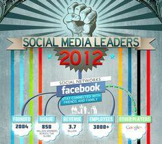 Google Image Result for http://cdn.medleyweb.com/wp-content/uploads/2012/06/Social-Media-Infographics-2012-2.png