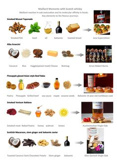 Multisensory science music pairing for whisky and gin cocktails – yes its a thing! We know whisky is complex, so feel the food pairing should reflect that. However starting with whisky is not our mantra. Harnessing volatile compounds and bridging flavours, in short – molecular storytelling We have created 100+ delicious molecular pairings and brought …