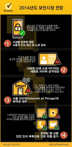 2014 Security Threat Prediction