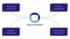 Multi-Concept GmbH | thingle.com - Your Partner for: Marketing and Sales for your Brand Prozessmanagement Projektmanagement Development Management
