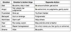 Every emotion has an associated action urge. If the emotion or its urge is unjustified or too intense, then opposite action may be helpful at regulating that emotion. Table created by Chelsea Fielder-Jenks, M.A., 2014 | CFJCounseling.com