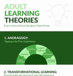 Image result for adult education theory