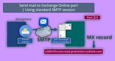 Send mail to Exchange Online using standard SMTP session | Part 2#3 - http://o365info.com/send-mail-to-exchange-online-using-standard-smtp-session-2-3/