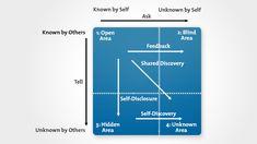 Johari Window Diagram - Using Self-Discovery and Communication to Build Trust Skill Training, Self Awareness, Communication Skills, Interpersonal Communication, Self Discovery, Spiritual Life, Emotional Intelligence, Social Work, Team Building