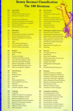 Dewey Decimal System Chart | Charles Reed Bishop Learning Center