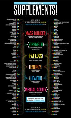 Basics: Supplements! - #Fitness - Great Infographics!