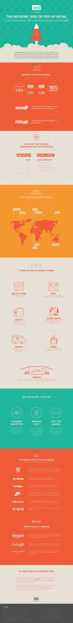 The Meteoric Rise of Pop-up Retail: A look at significant facts and stats around pop-up stores
