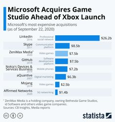 Microsoft acquires ZeniMax Media ahead of Xbox Series X launch #infographic #microsoft #gaming #playstation Medium App, Bethesda Games, Game Pass, Xbox, Playstation 5, Continuing Education, Case Study, Microsoft