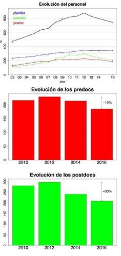 Gráficos explicativos de la pérdida de personal dedicado a la investigación en astronomía. Fuente: SEA.
