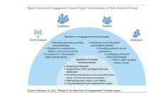 Der Social CIO konzipiert den Einsatz von Social IT über die Unternehmensgrenzen hinaus, erklärt Forrester.