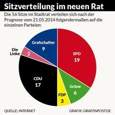 Prognose: Ampel verliert Mehrheit