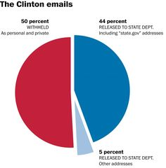Why Mike Pence's private email account is way different from Hillary Clinton's - The Washington Post