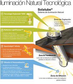 Con este sistema se puede introducir la luz natural en casi cualquier sitio.