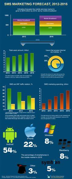 SMS #marketing statistics Infographics