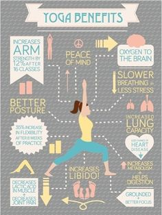 Yoga Benefits... love yoga! So relaxing and calming. A great way to center yourself and strengthen thw mind.