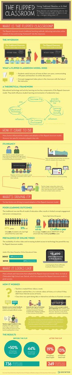 """""""The Flipped Classroom Infographic"""".a great visual explanation of the Flipped Classroom teaching method. E Learning, Blended Learning, Learning Activities, Learning Spaces, Learning Environments, Teaching Technology, Educational Technology, Educational Theories, Teaching Strategies"""