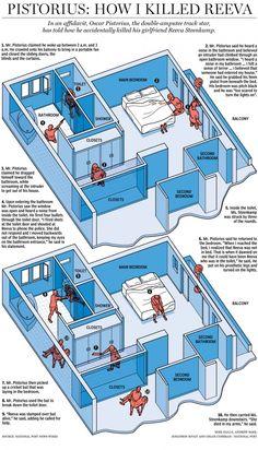 How Oscar Pistorius Killed Reeva Steenkamp, infographic by National Post