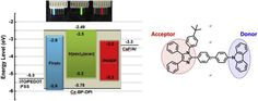 Carbazole-diphenylimidazole based bipolar material and its application in blue, green and red single layer OLEDs by solution processing https://doi.org/10.1016/j.dyepig.2017.03.036