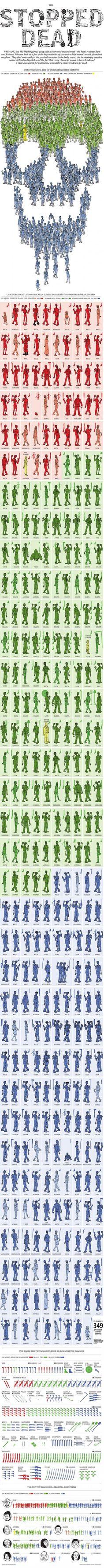 Infografía de 'The Walking Dead'