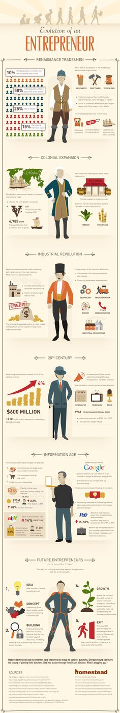 How entrepreneurs have developed through the ages. One of our favourite #infographics.   #entrepreneur #biz #SME