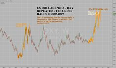 US DOLLAR DXY - REPEATED THE CRISIS RALLY of 2008 #usd #dxy #dollar