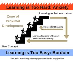 Zone of proximal development this is genius aiming higherbloom zone of proximal development this is genius aiming higherbloom and vygotsky in the classroom educational pinterest aim high child development and ccuart Images