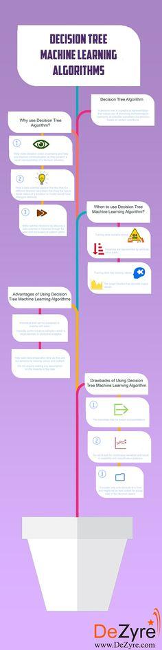 Decision Tree Machine Learning Algorithm Explained (Tech Hacks Technology)