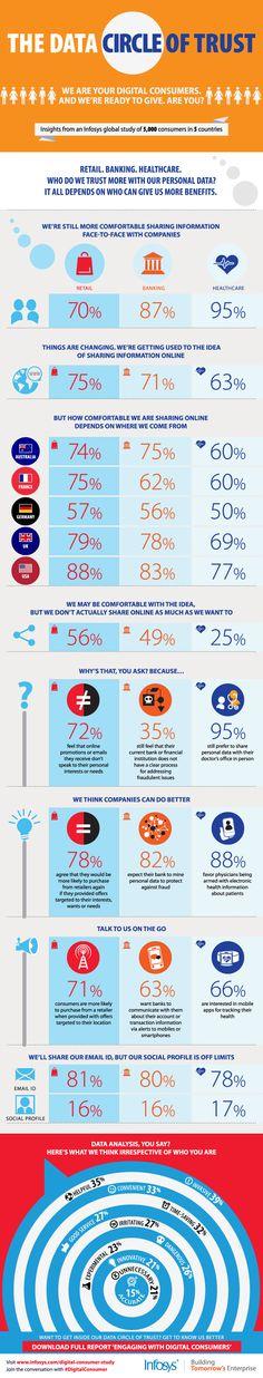 Whom Do Consumers Trust?