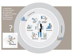 Deux réflexions sur le baromètre Malakoff-Médéric Santé et Bien-être des salariés, Performance des entreprises