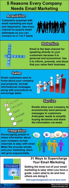 Why Every Company Needs Email Marketing [INFOGRAPHIC]