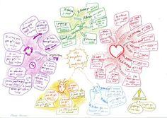 Carte heuristique - le subjonctif (par Marion Charreau)