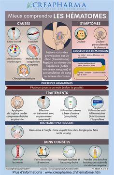 Pharmacology Nursing, Science Notes, Body Anatomy, Manicure E Pedicure, Med School, Biochemistry, Nursing Students, Study Tips, Good To Know