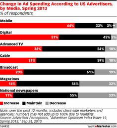 Nearly two-thirds of US advertisers surveyed by Advertiser Perceptions in the spring expected to increase their ad spending on mobile in the...