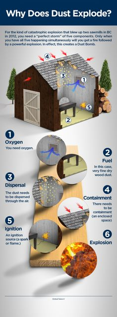 Science infographic and charts INFOGRAPHIC: How sawmill dust explosions happen Infographic Description How sawmill dust explosions happen – Infographic Source – Chart Infographic, Infographics, Dust Explosion, Thing 1, Astronomy, Explosions, Science, Shit Happens, Creative