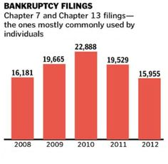 #MilwaukeeBankruptcyAttorney Bankruptcy Research Research, Bar Chart, Search, Bar Graphs