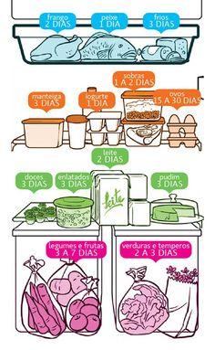 Organização de geladeira por data de vencimento e uso dos ingredientes e produtos. Veja como otimizar seu dia a dia e suas receitas.
