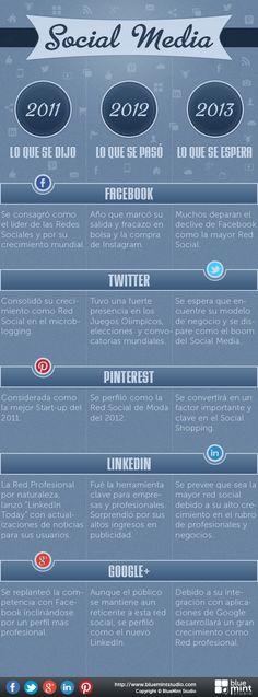 Presente, pasado y futuro de las principales redes sociales. #socialmedia #redessociales