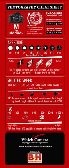 Photography Cheat Sheet for DSLR Photographers