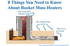 Learn how rocket mass heaters can save money you money on heating costs, reduce your environmental impact, and keep you warm in the coldest winters.