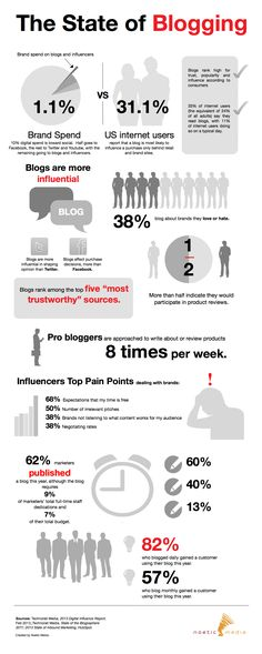 The State of Blogging [INFOGRAPHIC] - http://socialbarrel.com/state-blogging-infographic/54197/