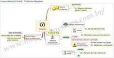 Diversos mapas mentais de Português sobre concordância verbal.