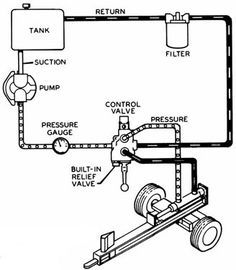 Technical And Terminology Hydraulic Systems Diagrams And Formulas Logsplitter Small Tractors, Old Tractors, Homemade Tractor, Power Tool Storage, Tractor Accessories, Log Splitter, Trailer Build, Farm Tools, Metal Welding
