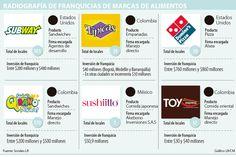 Con más de 360 puntos, Subway es la franquicia líder de comidas rápidas