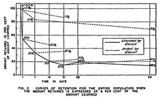 Spitzer Curves of Retention Spaced Repetition, Curves, Diagram, Chart, Learning, Day, Full Figured, Studying, Teaching